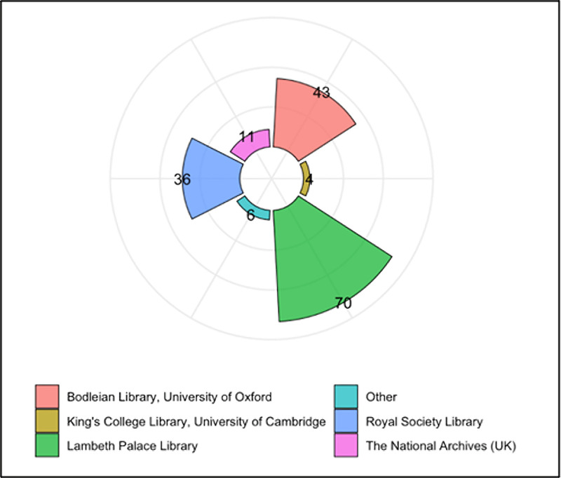 Current distribution across archives of John Chamberlayne's correspondence listed in EMLO at the time of writing.